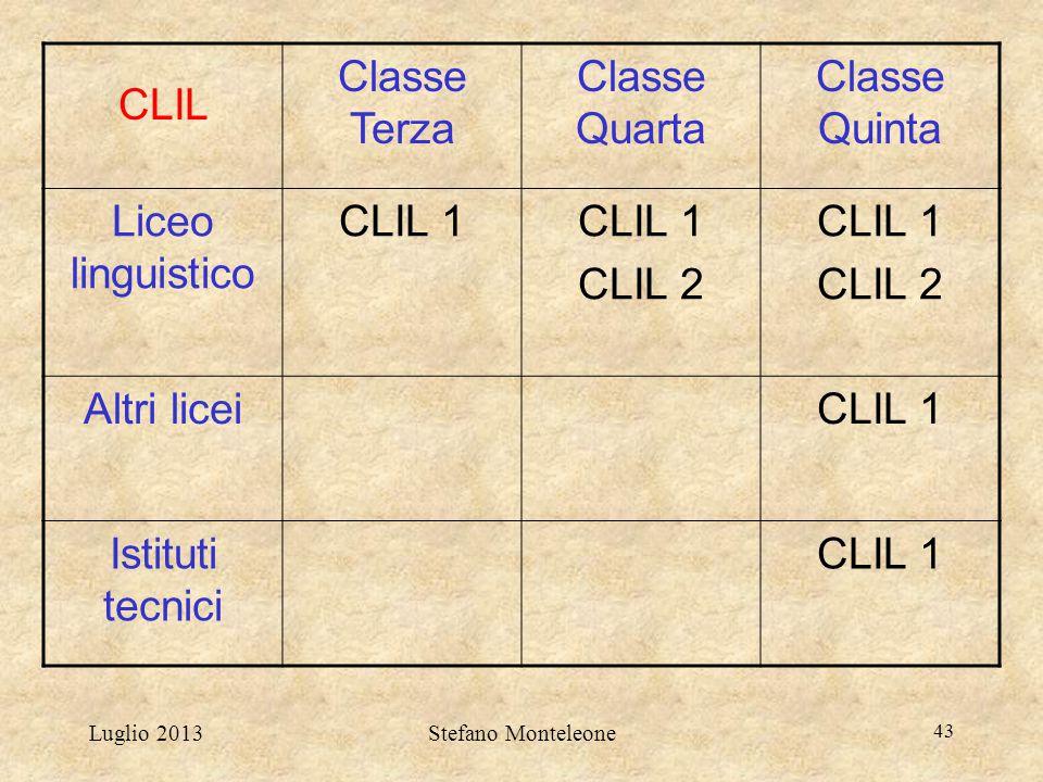 Luglio 2013Stefano Monteleone 43 CLIL Classe Terza Classe Quarta Classe Quinta Liceo linguistico CLIL 1 CLIL 2 CLIL 1 CLIL 2 Altri liceiCLIL 1 Istitut