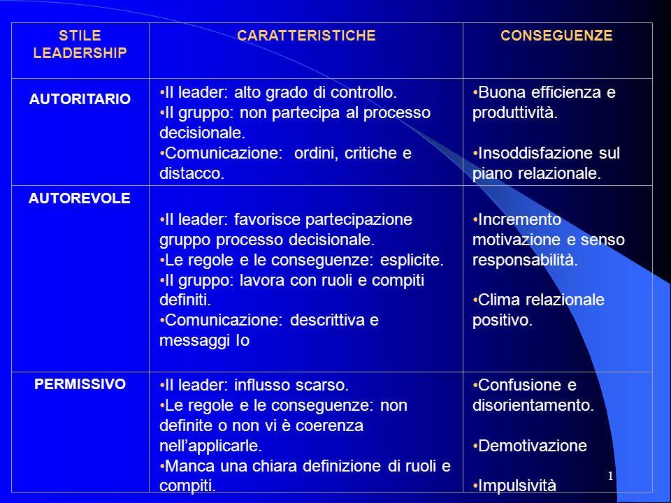 1 STILE LEADERSHIP CARATTERISTICHECONSEGUENZE AUTORITARIO Il leader: alto grado di controllo. Il gruppo: non partecipa al processo decisionale. Comuni