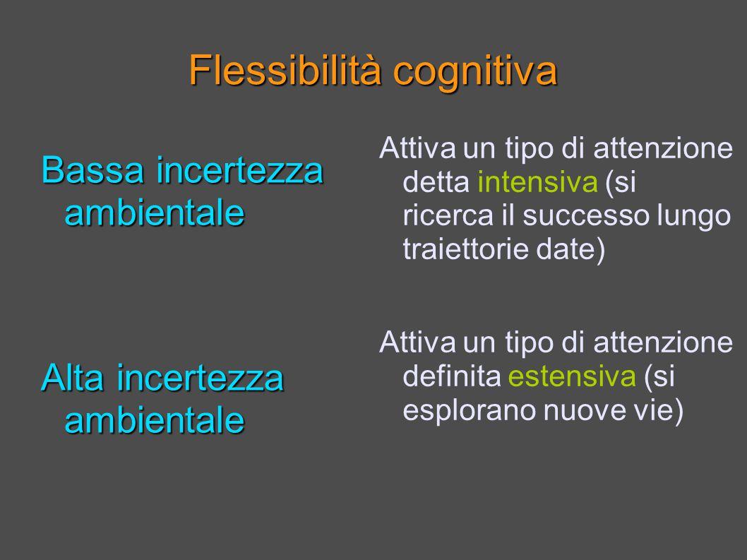 Flessibilità cognitiva Bassa incertezza ambientale Alta incertezza ambientale Attiva un tipo di attenzione detta intensiva (si ricerca il successo lungo traiettorie date) Attiva un tipo di attenzione definita estensiva (si esplorano nuove vie)