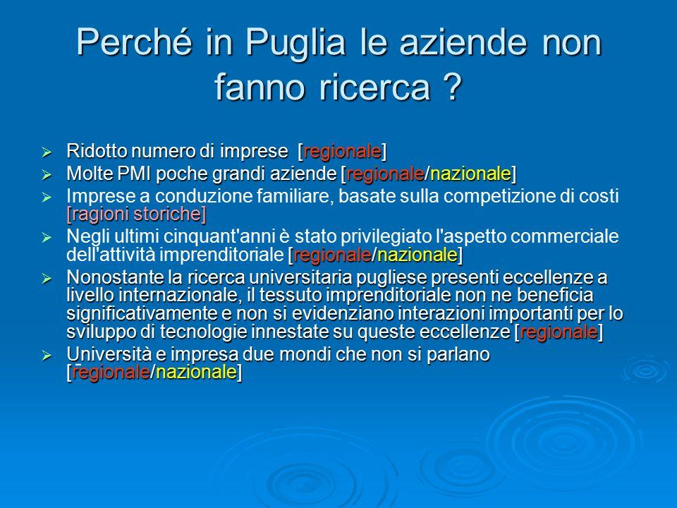 Perché in Puglia le aziende non fanno ricerca .