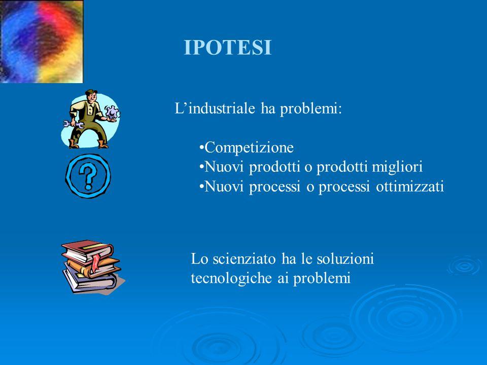 L'industriale ha problemi: Competizione Nuovi prodotti o prodotti migliori Nuovi processi o processi ottimizzati Lo scienziato ha le soluzioni tecnologiche ai problemi IPOTESI