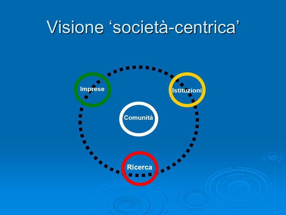 Visione 'società-centrica' Comunità Ricerca Istituzioni Imprese