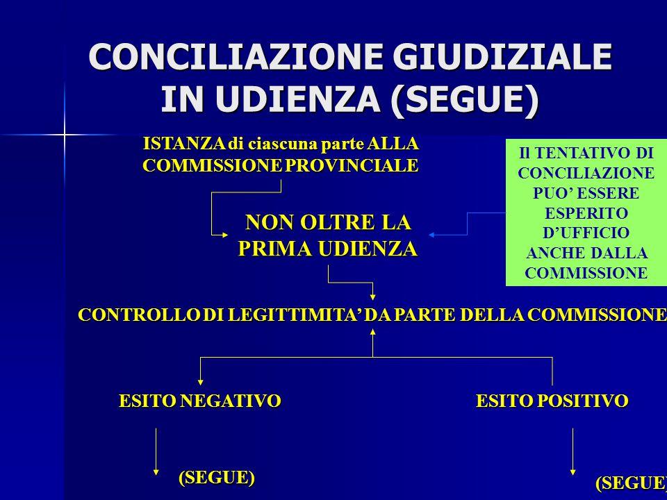 CONCILIAZIONE GIUDIZIALE IN UDIENZA (ACCORDO AVVIENE IN UDIENZA) FUORI UDIENZA (ACCORDO AVVIENE IN SEDE EXTRA PROCESSUALE) EFFETTI (NON SUL PIANO PENA