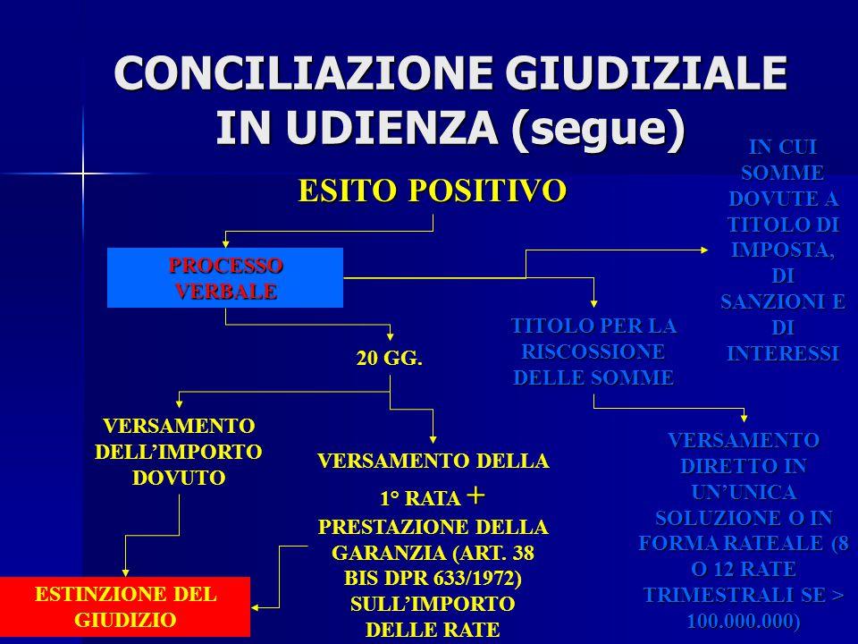 CONCILIAZIONE GIUDIZIALE IN UDIENZA (segue) ESITO NEGATIVO IL PRESIDENTE o il collegio dichiara INAMMISSIBILE LA CONCILIAZIONE E PROSEGUE LA TRATTAZIO