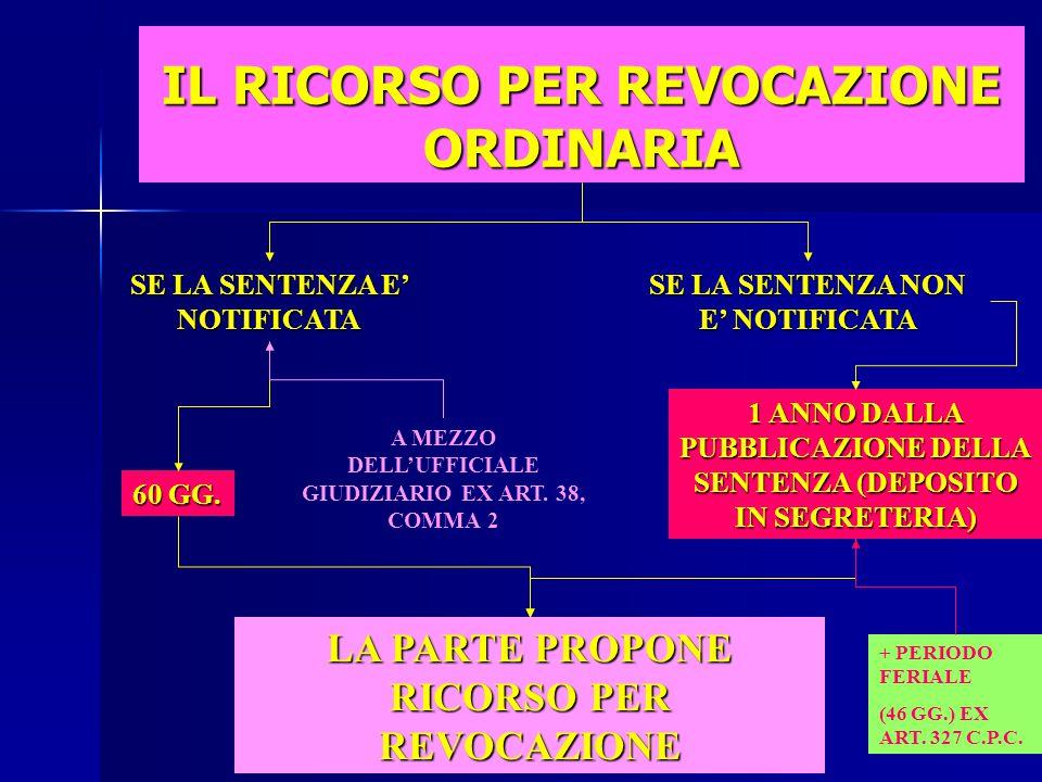 MOTIVI DEL RICORSO PER REVOCAZIONE DOLO DEL GIUDICE CON SENTENZA PASSATA IN GIUDICATO ERRORE DI FATTO GIUDICATO BASATO SU PROVE RICONOSCIUTE O COMUNQU