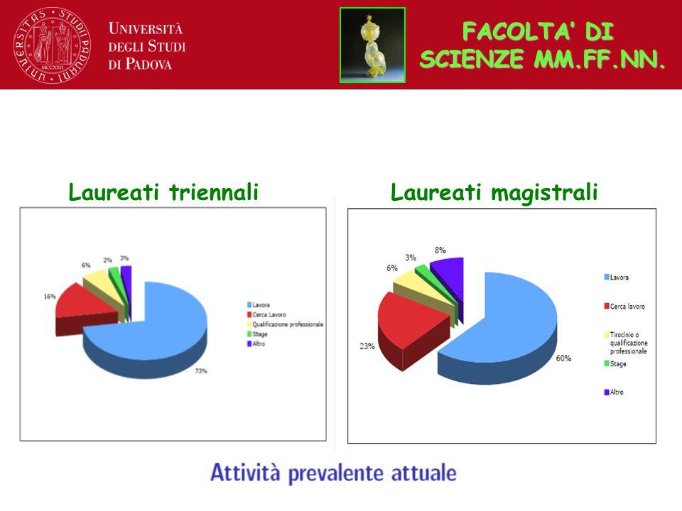 Laureati triennaliLaureati magistrali FACOLTA' DI SCIENZE MM.FF.NN.