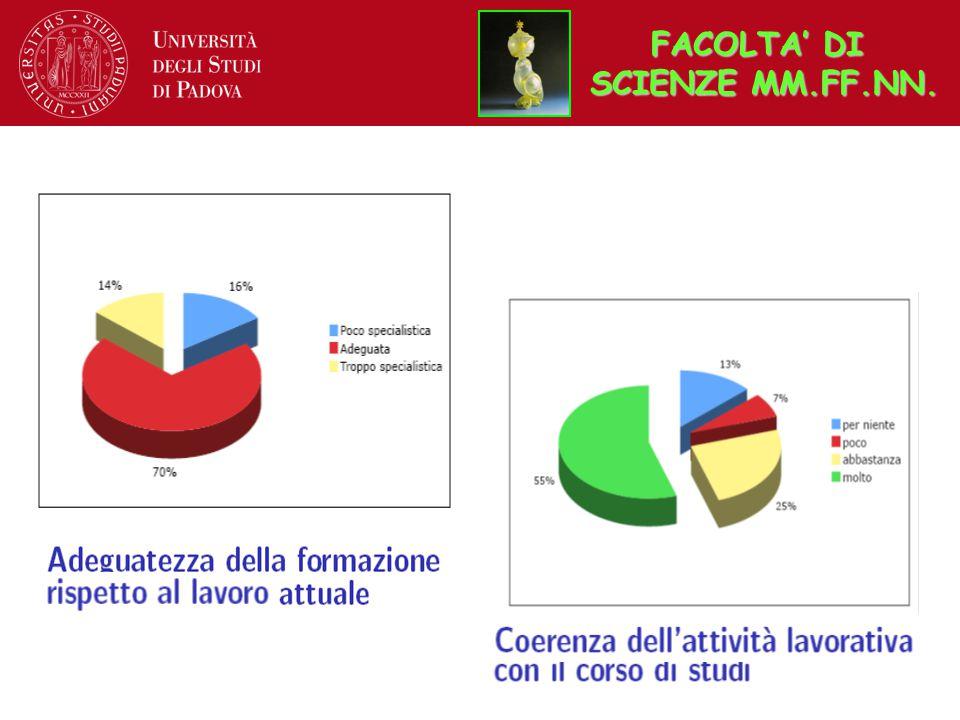 FACOLTA' DI SCIENZE MM.FF.NN.