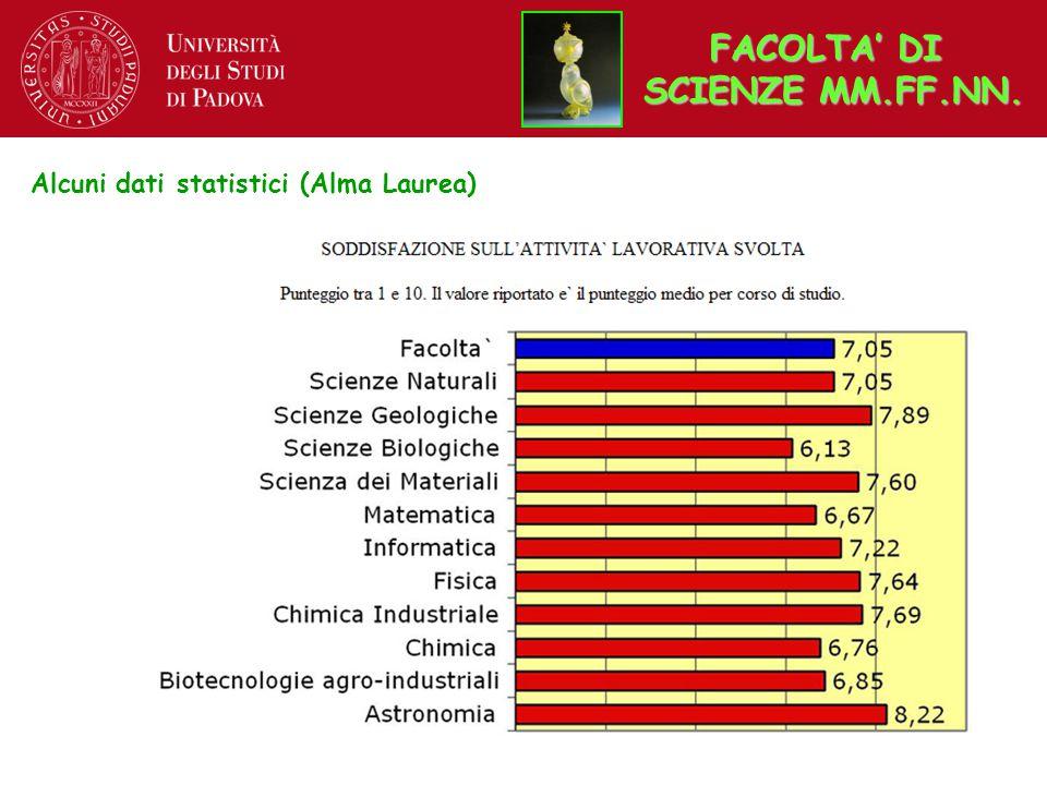 Alcuni dati statistici (Alma Laurea) FACOLTA' DI SCIENZE MM.FF.NN.