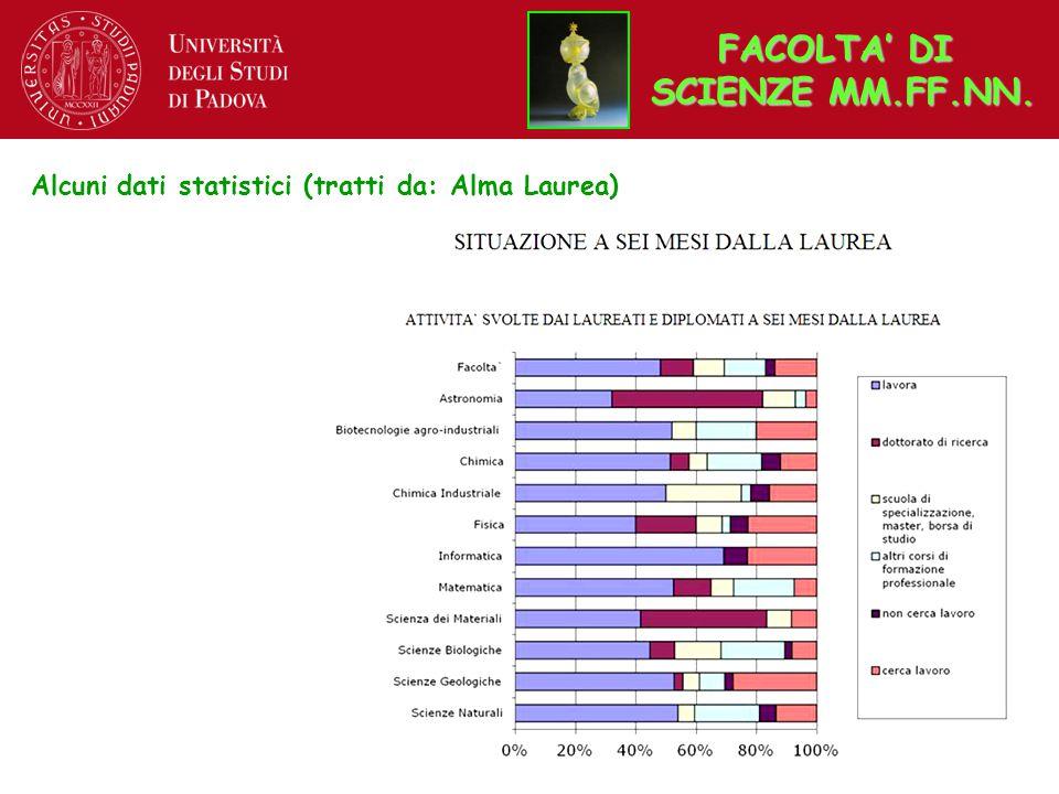Alcuni dati statistici (tratti da: Alma Laurea) FACOLTA' DI SCIENZE MM.FF.NN.