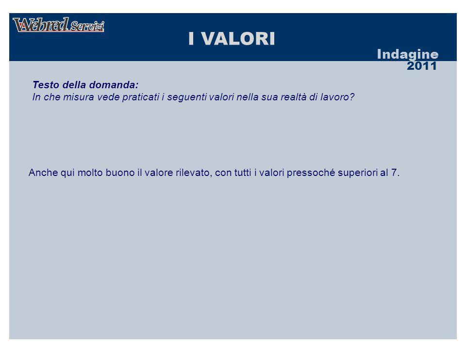 Indagine 2011 I VALORI Testo della domanda: In che misura vede praticati i seguenti valori nella sua realtà di lavoro.