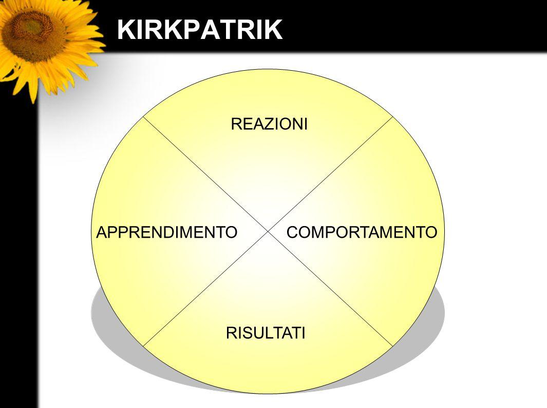 KIRKPATRIK REAZIONI COMPORTAMENTO RISULTATI APPRENDIMENTO