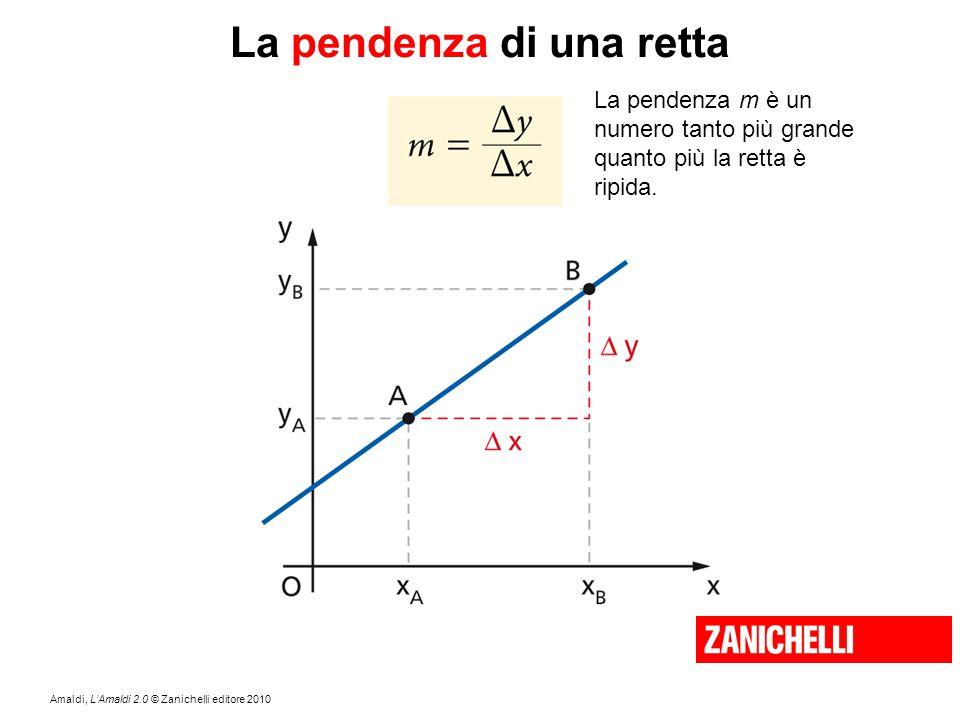 Amaldi, L'Amaldi 2.0 © Zanichelli editore 2010 La pendenza di una retta La pendenza m è un numero tanto più grande quanto più la retta è ripida.