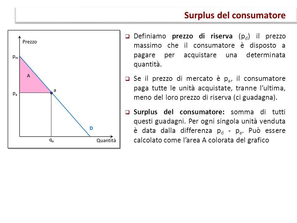  Definiamo prezzo di riserva (p d ) il prezzo massimo che il consumatore è disposto a pagare per acquistare una determinata quantità.