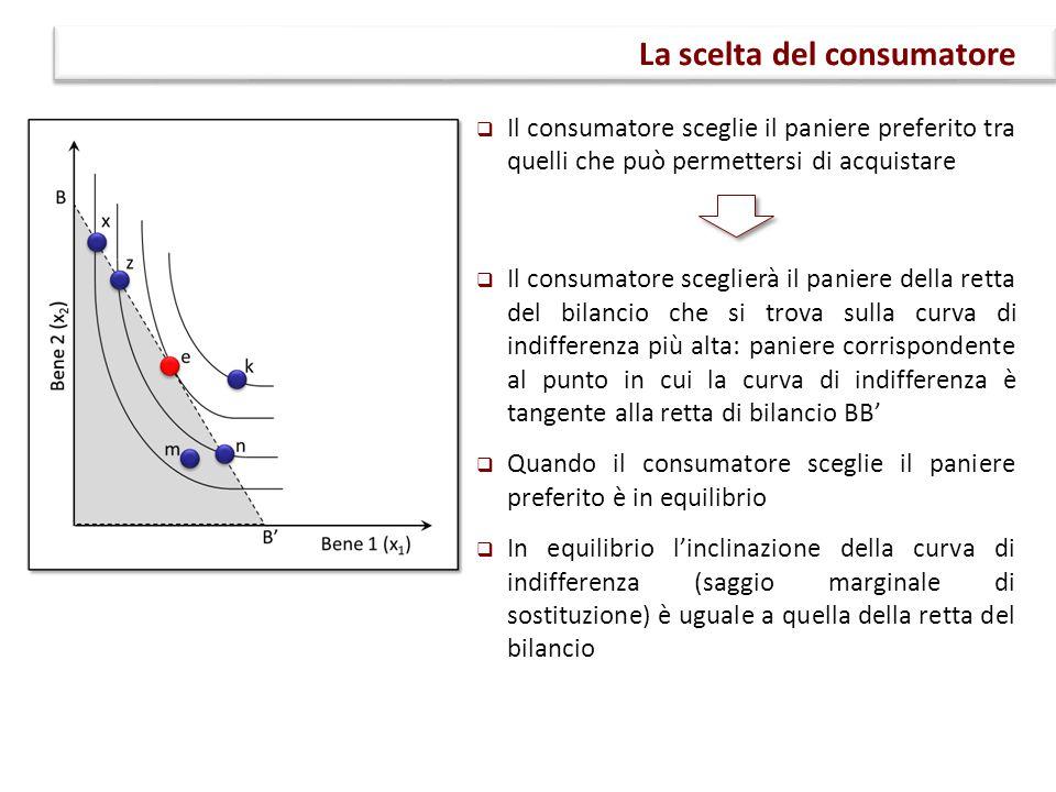  Il consumatore sceglie il paniere preferito tra quelli che può permettersi di acquistare  Il consumatore sceglierà il paniere della retta del bilancio che si trova sulla curva di indifferenza più alta: paniere corrispondente al punto in cui la curva di indifferenza è tangente alla retta di bilancio BB'  Quando il consumatore sceglie il paniere preferito è in equilibrio  In equilibrio l'inclinazione della curva di indifferenza (saggio marginale di sostituzione) è uguale a quella della retta del bilancio La scelta del consumatore