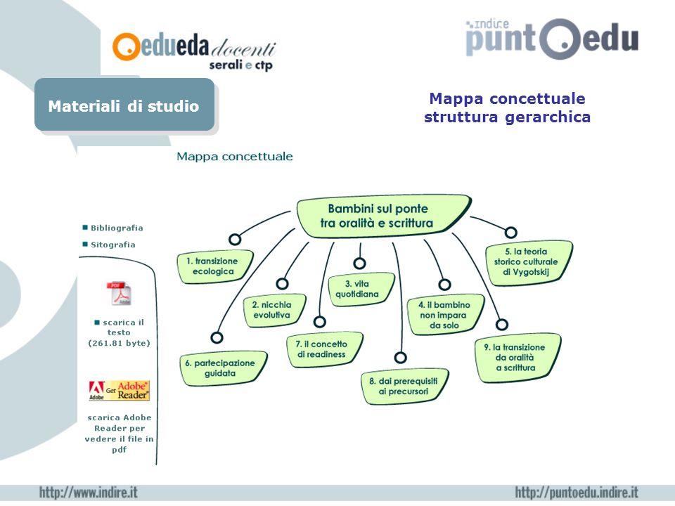 Materiali di studio Mappa concettuale struttura gerarchica