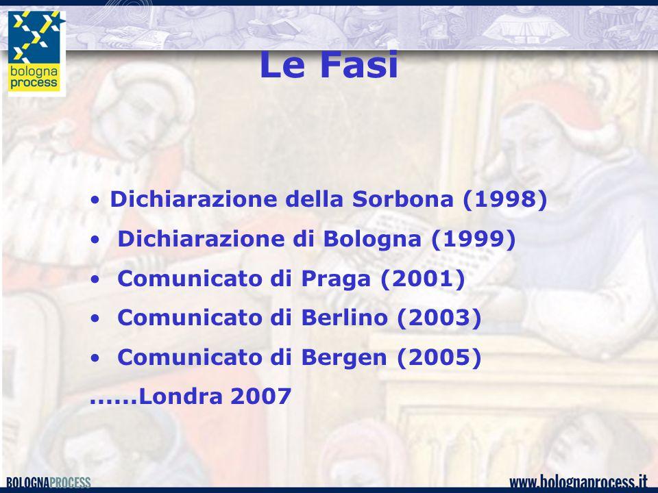Le Fasi Dichiarazione della Sorbona (1998) Dichiarazione di Bologna (1999) Comunicato di Praga (2001) Comunicato di Berlino (2003) Comunicato di Bergen (2005)......Londra 2007