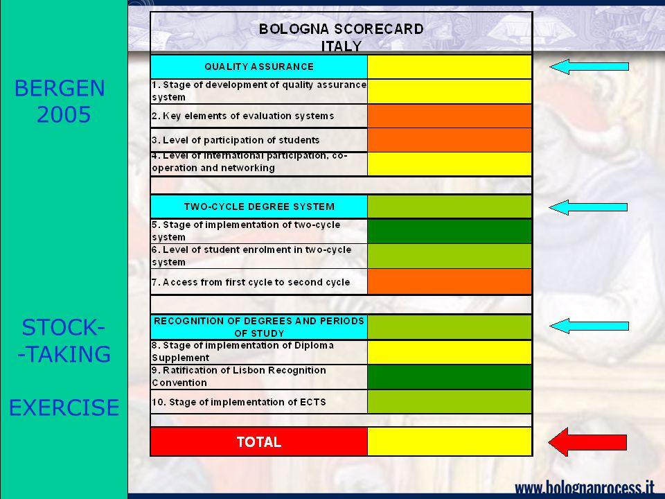 Verso il 2007 : Prosecuzione ed ampliamento del processo di valutazione nella realizzazione degli Schemi nazionali dei titoli (National Frameworks for Qualifications) nel rilascio e riconoscimento dei titoli congiunti, anche a livello di dottorato nella creazione di percorsi formativi flessibili, con procedure di riconoscimento dell'apprendimento precedente nell'applicazione degli standards e linee guida indicati nel documento ENQA