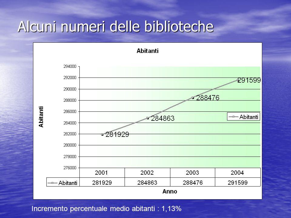Alcuni numeri delle biblioteche Incremento percentuale medio abitanti : 1,13%