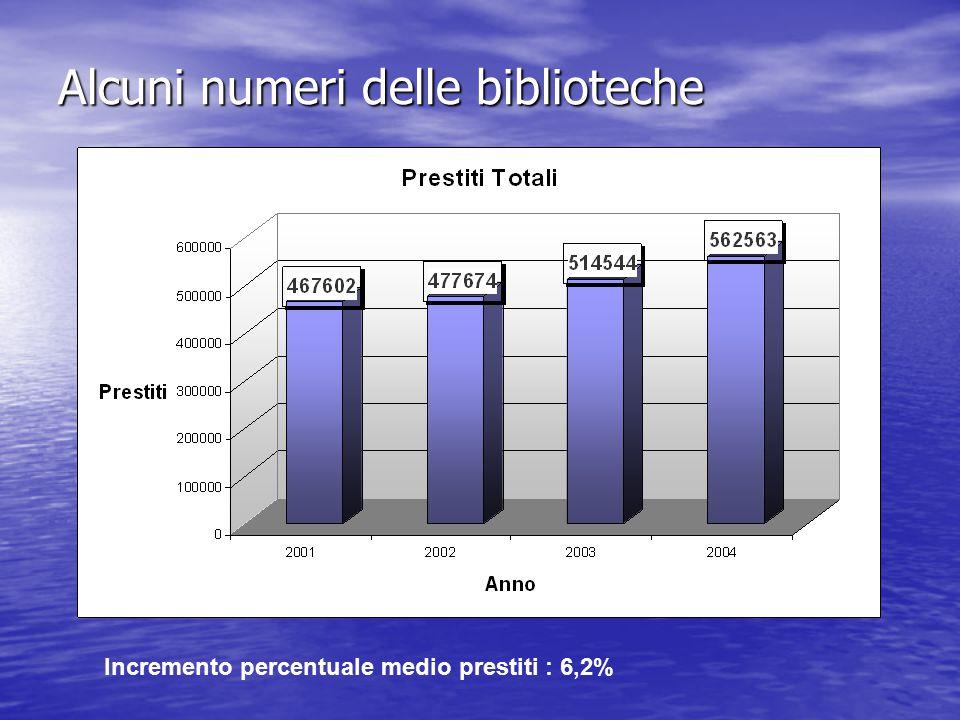 Alcuni numeri delle biblioteche Incremento percentuale medio prestiti : 6,2%