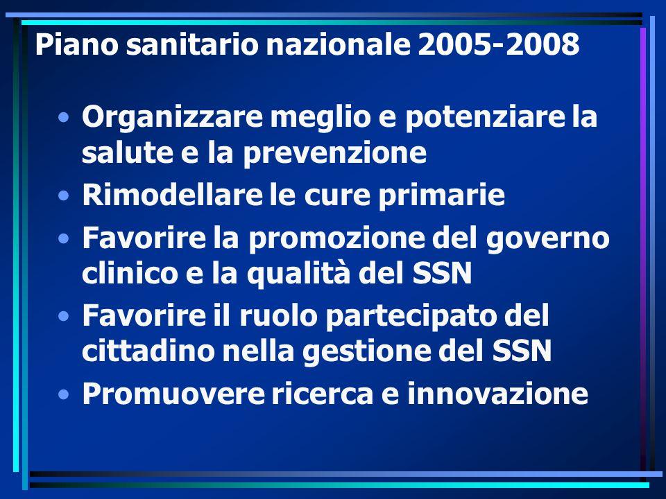 Piano sanitario nazionale 2005-2008 Organizzare meglio e potenziare la salute e la prevenzione Rimodellare le cure primarie Favorire la promozione del governo clinico e la qualità del SSN Favorire il ruolo partecipato del cittadino nella gestione del SSN Promuovere ricerca e innovazione