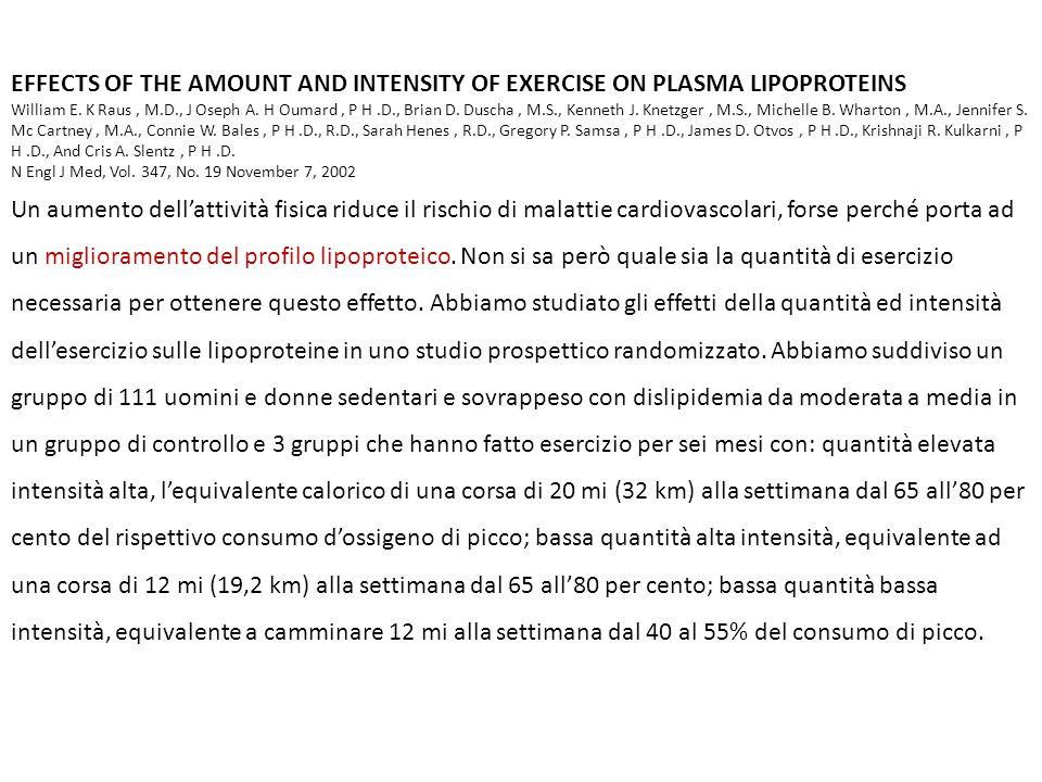 L'intensità e la quantità di esercizio necessari per ridurre i fattori di rischio non sono noti.