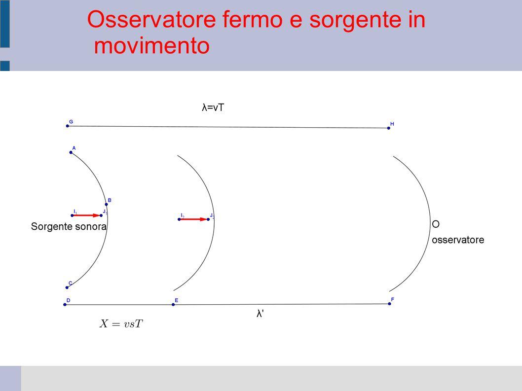 v = velocità del suono v s = velocità della sorgente sonora f s  frequenza della sorgente sonora f  = frequenza percepita dall osservatore x = distanza percorsa dalla sorgente in un periodo Legenda: