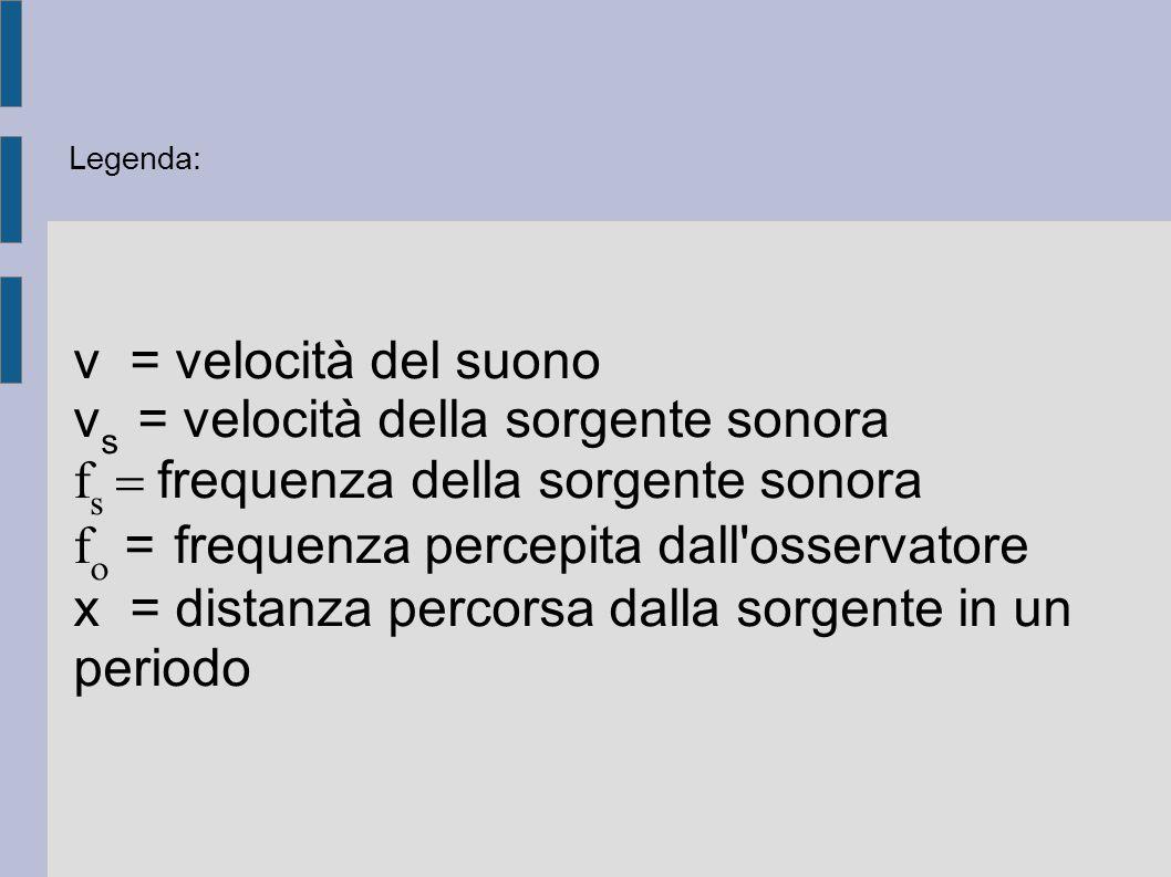 v = velocità del suono v s = velocità della sorgente sonora f s  frequenza della sorgente sonora f  = frequenza percepita dall'osservatore x = d