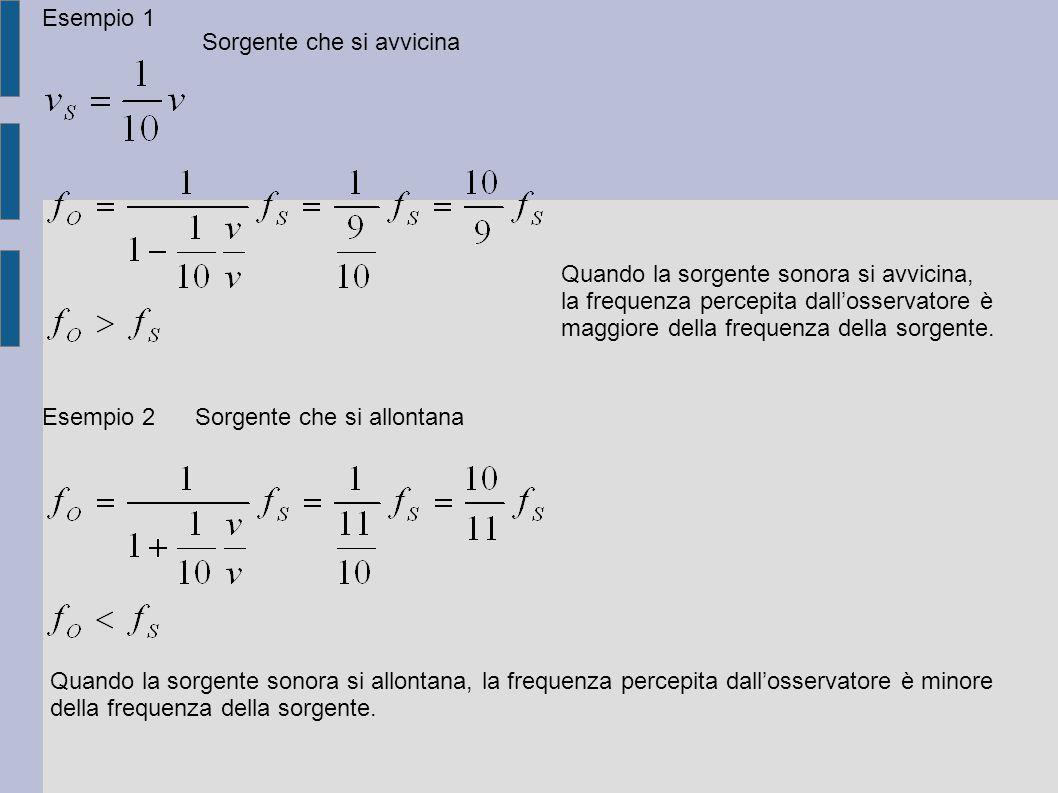 Esempio 1 Sorgente che si avvicina Quando la sorgente sonora si avvicina, la frequenza percepita dall'osservatore è maggiore della frequenza della sor
