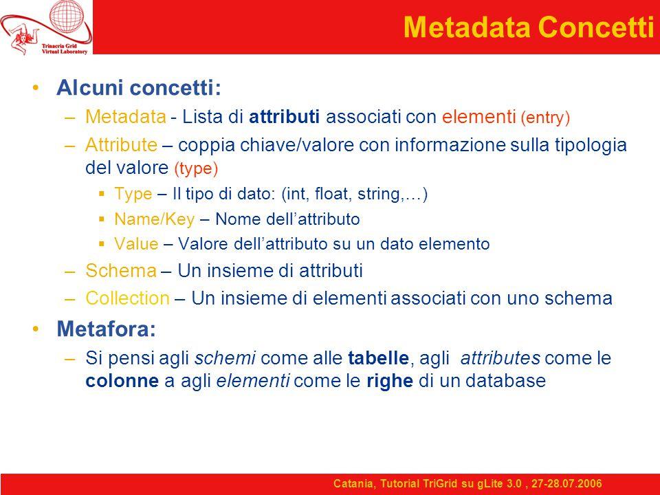 Catania, Tutorial TriGrid su gLite 3.0, 27-28.07.2006 Metadata Concetti Alcuni concetti: –Metadata - Lista di attributi associati con elementi (entry) –Attribute – coppia chiave/valore con informazione sulla tipologia del valore (type)  Type – Il tipo di dato: (int, float, string,…)  Name/Key – Nome dell'attributo  Value – Valore dell'attributo su un dato elemento –Schema – Un insieme di attributi –Collection – Un insieme di elementi associati con uno schema Metafora: –Si pensi agli schemi come alle tabelle, agli attributes come le colonne a agli elementi come le righe di un database