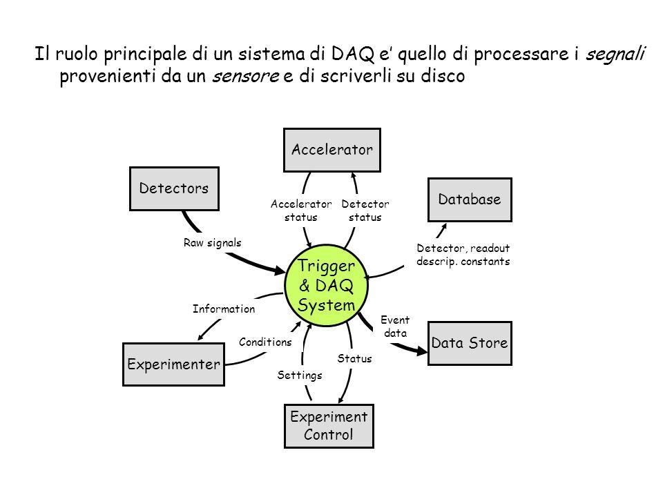 Il ruolo principale di un sistema di DAQ e' quello di processare i segnali provenienti da un sensore e di scriverli su disco Trigger & DAQ System Accelerator Database Experiment Control Data Store Accelerator status Detector status Detector, readout descrip.