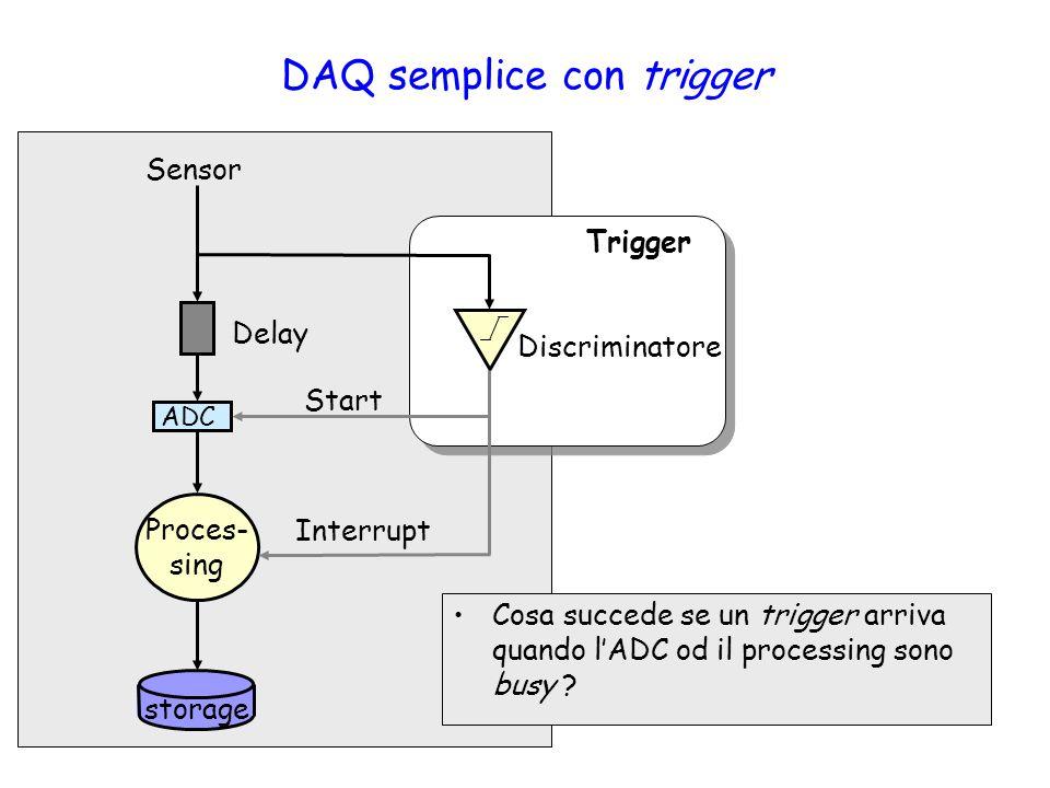 DAQ semplice con trigger ADC Sensor Delay Proces- sing Interrupt Discriminatore Trigger Start storage Cosa succede se un trigger arriva quando l'ADC od il processing sono busy