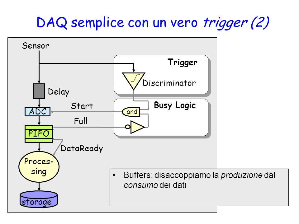 DAQ semplice con un vero trigger (2) ADC Sensor Delay Proces- sing Discriminator Trigger Start Busy Logic FIFO Full DataReady and storage Buffers: disaccoppiamo la produzione dal consumo dei dati