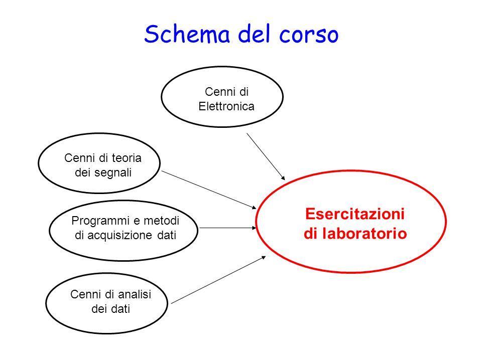 Schema del corso Cenni di teoria dei segnali Programmi e metodi di acquisizione dati Cenni di analisi dei dati Esercitazioni di laboratorio Cenni di Elettronica