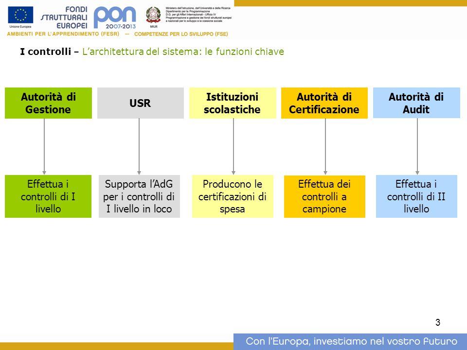 3 Autorità di Gestione Autorità di Certificazione Istituzioni scolastiche USR Effettua i controlli di I livello Producono le certificazioni di spesa A