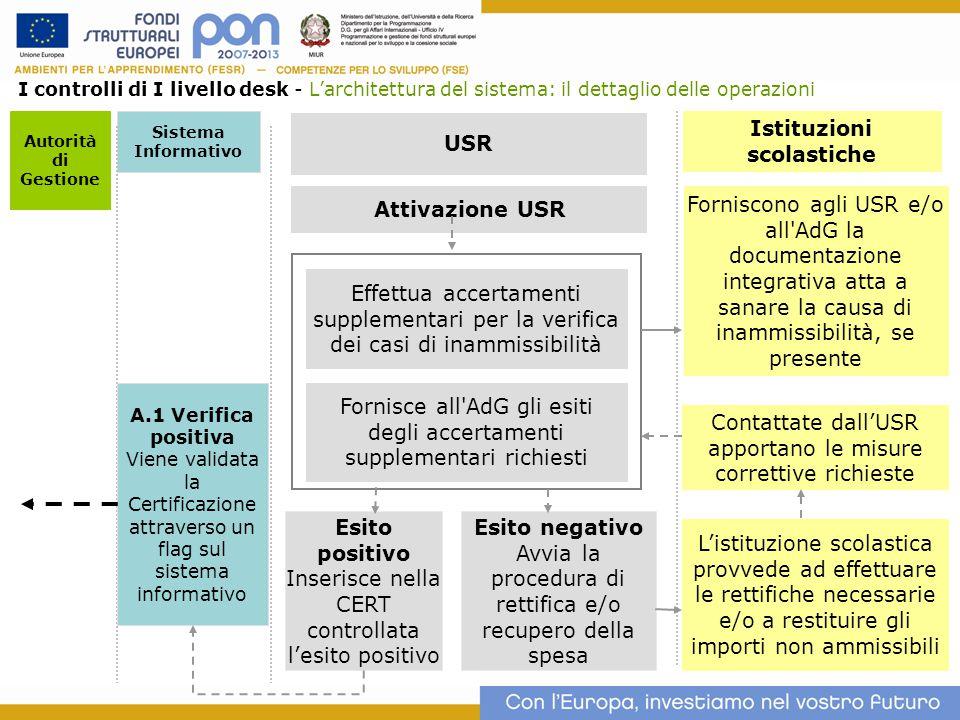 7 Autorità di Gestione Istituzioni scolastiche USR I controlli di I livello desk - L'architettura del sistema: il dettaglio delle operazioni Esito neg