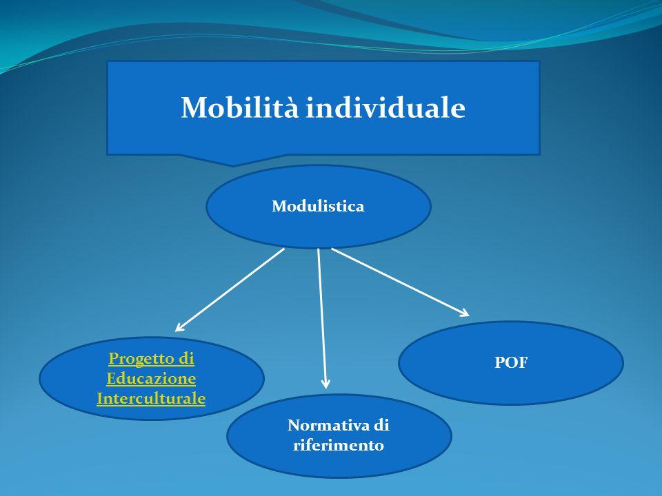 Mobilità individuale Modulistica Progetto di Educazione Interculturale POF Normativa di riferimento