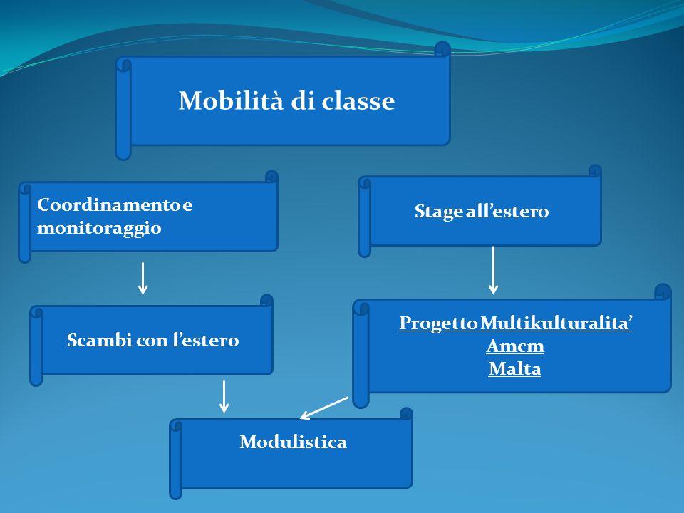 Mobilità di classe Coordinamento e monitoraggio Stage all'estero Progetto Multikulturalita' Amcm Malta Scambi con l'estero Modulistica