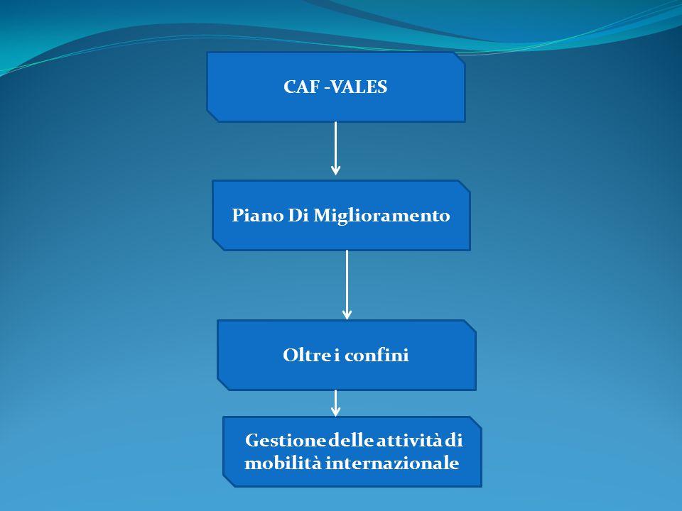 CAF -VALES Piano Di Miglioramento Oltre i confini Gestione delle attività di mobilità internazionale