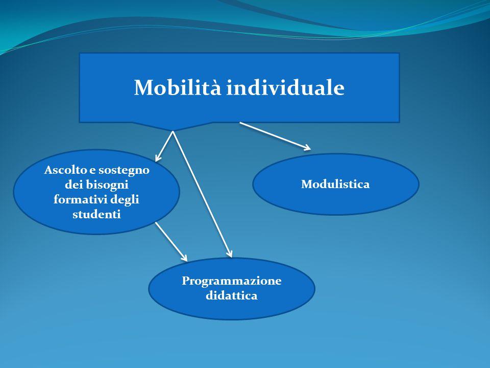 Mobilità individuale Programmazione didattica Ascolto e sostegno dei bisogni formativi degli studenti Modulistica