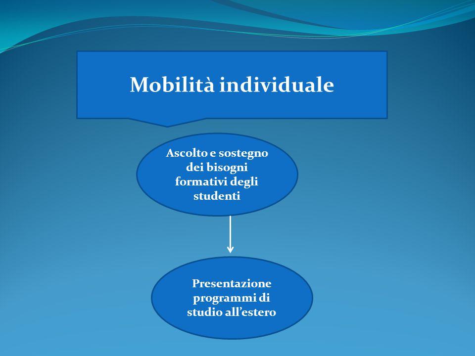 Mobilità individuale Ascolto e sostegno dei bisogni formativi degli studenti Presentazione programmi di studio all'estero