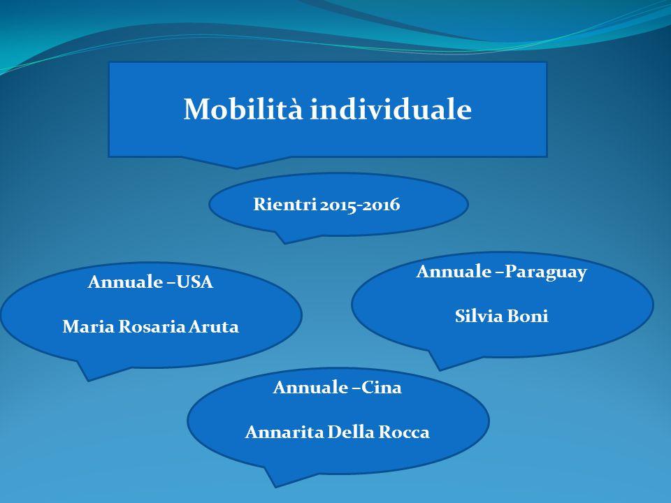 Mobilità individuale Rientri 2015-2016 Annuale –USA Maria Rosaria Aruta Annuale –Paraguay Silvia Boni Annuale –Cina Annarita Della Rocca