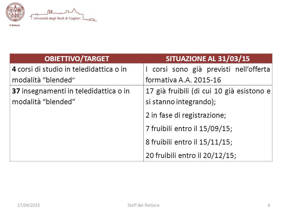 17 già fruibili (di cui 10 già esistono e si stanno integrando); 2 in fase di registrazione; 7 fruibili entro il 15/09/15; 8 fruibili entro il 15/11/15; 20 fruibili entro il 20/12/15; 17/04/20154Staff del Rettore OBIETTIVO/TARGET 4 corsi di studio in teledidattica o in modalità blended SITUAZIONE AL 31/03/15 I corsi sono già previsti nell'offerta formativa A.A.