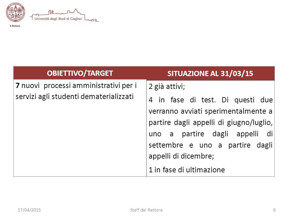 SITUAZIONE AL 31/03/15 2 già attivi; 4 in fase di test.