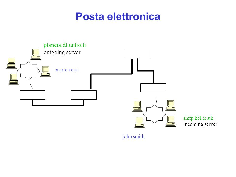 Posta elettronica pianeta.di.unito.it outgoing server smtp.kcl.ac.uk incoming server mario rossi john smith