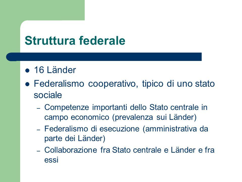Struttura federale 16 Länder Federalismo cooperativo, tipico di uno stato sociale – Competenze importanti dello Stato centrale in campo economico (pre