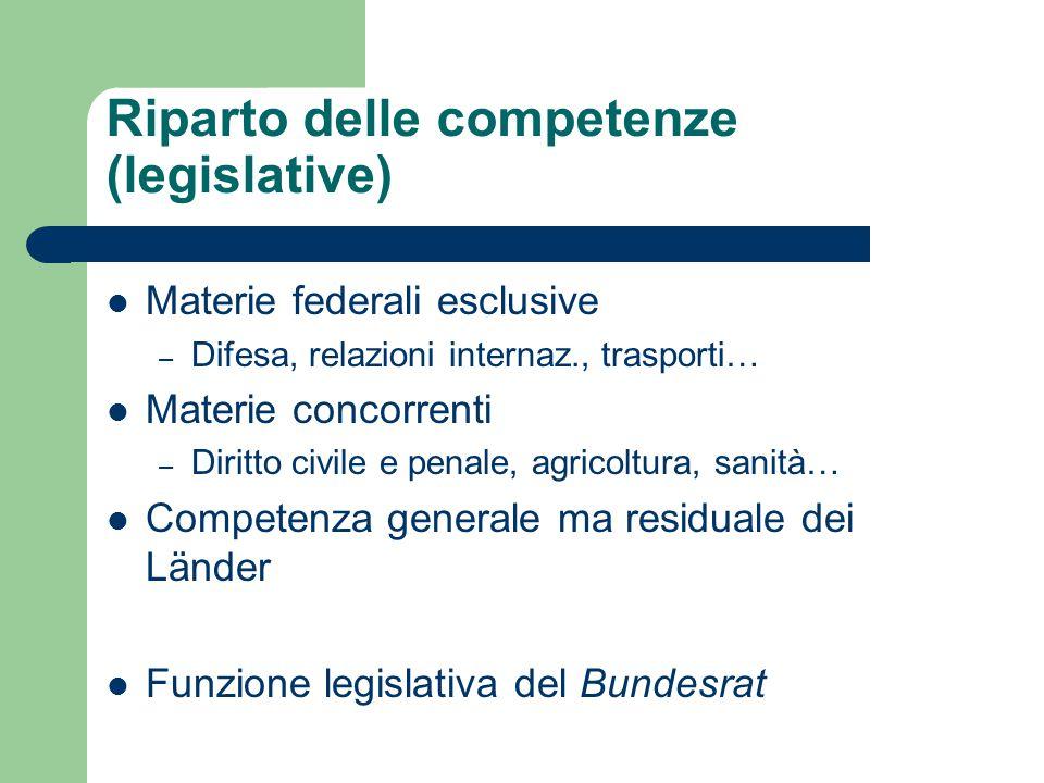 Riparto delle competenze (legislative) Materie federali esclusive – Difesa, relazioni internaz., trasporti… Materie concorrenti – Diritto civile e pen