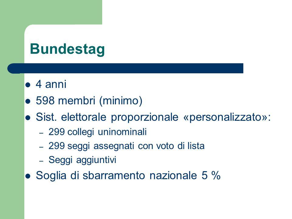 Bundestag 4 anni 598 membri (minimo) Sist. elettorale proporzionale «personalizzato»: – 299 collegi uninominali – 299 seggi assegnati con voto di list