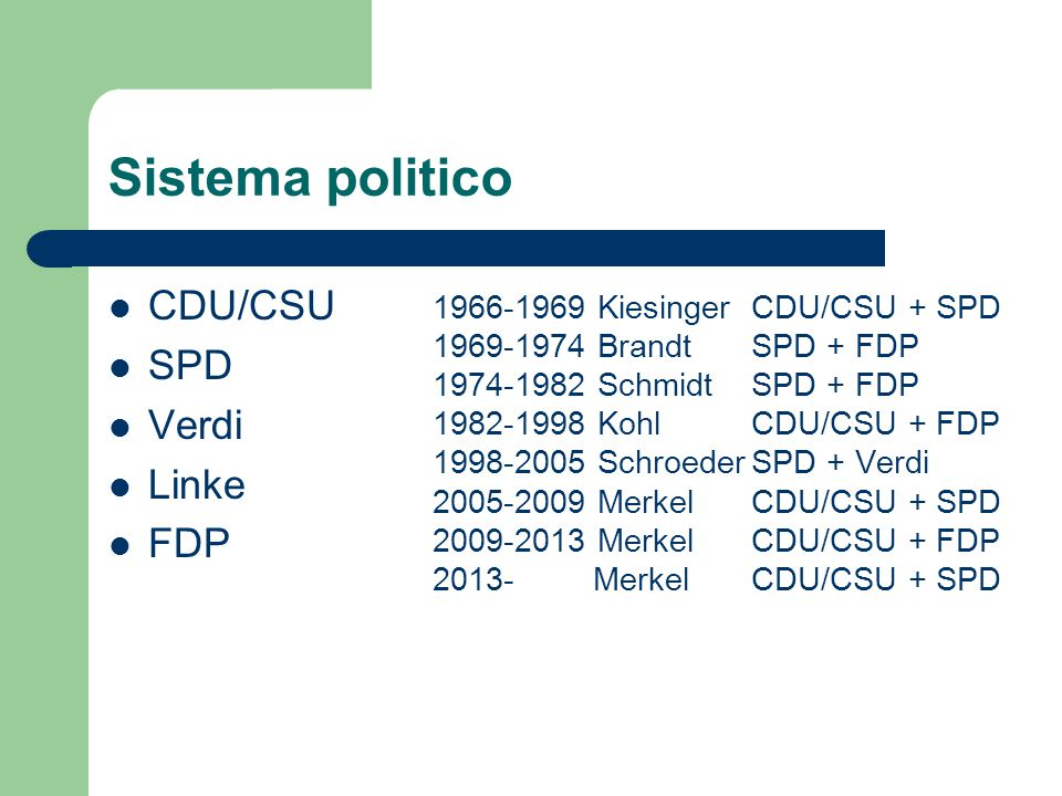 Sistema politico CDU/CSU SPD Verdi Linke FDP 1966-1969 Kiesinger CDU/CSU + SPD 1969-1974 Brandt SPD + FDP 1974-1982 SchmidtSPD + FDP 1982-1998 KohlCDU/CSU + FDP 1998-2005 SchroederSPD + Verdi 2005-2009 MerkelCDU/CSU + SPD 2009-2013 MerkelCDU/CSU + FDP 2013- MerkelCDU/CSU + SPD