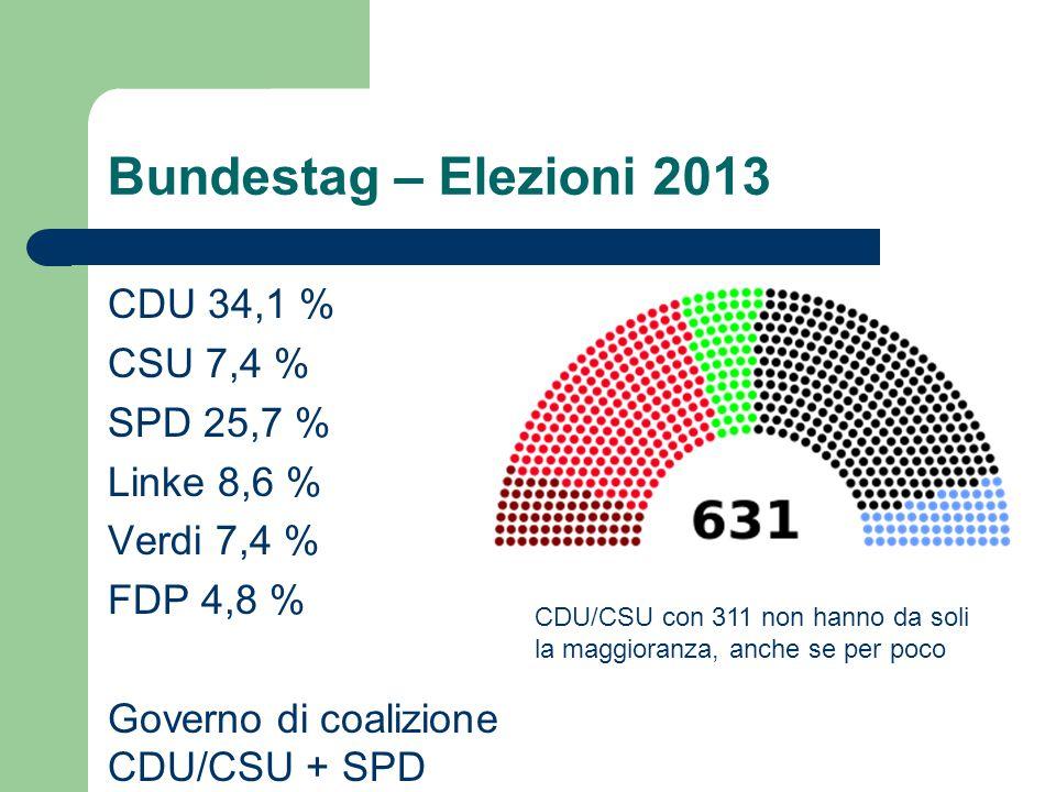 Bundestag – Elezioni 2013 CDU 34,1 % CSU 7,4 % SPD 25,7 % Linke 8,6 % Verdi 7,4 % FDP 4,8 % Governo di coalizione CDU/CSU + SPD CDU/CSU con 311 non hanno da soli la maggioranza, anche se per poco
