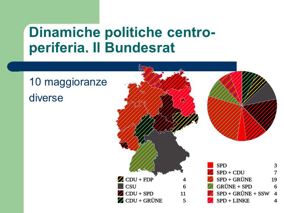 Dinamiche politiche centro- periferia. Il Bundesrat 10 maggioranze diverse